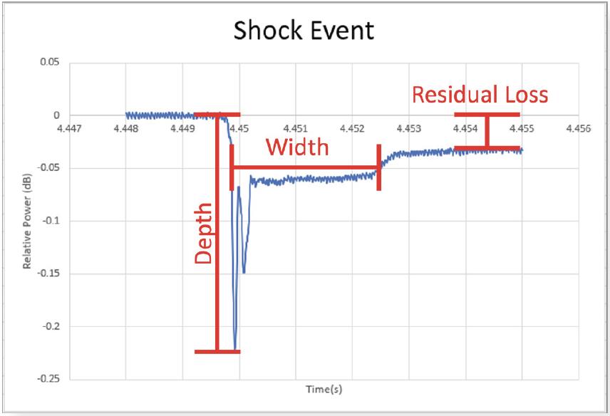 AN 147 Figure 4 Shock graph 1