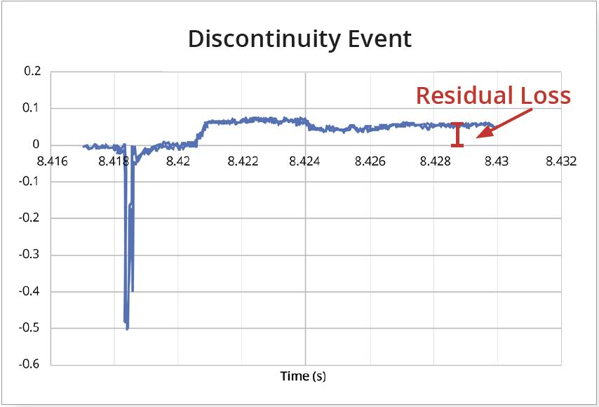 AN 147 Figure 5 Discontinuity graph