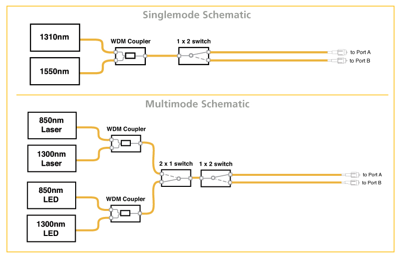 Figure 1: Singlemode and multimode schematics for inside of an OP930.