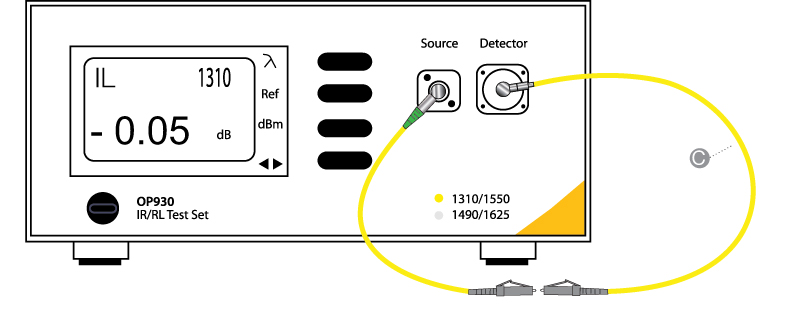 Figure 2: After performing an insertion loss reference, the front panel display will begin updating in real-time. Simply connect the test cable and the test results will be displayed.