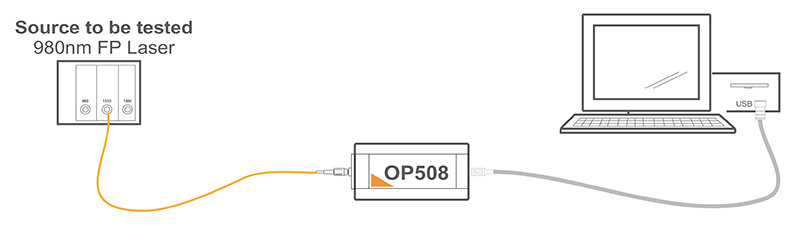 Figure 1: The equipment required for a single channel stability test setup are: PC, USB cable, OP500 Series Power Meter Module (OP508 shown), OPL5 application software, the appropriate fiber cable and the source to be tested.