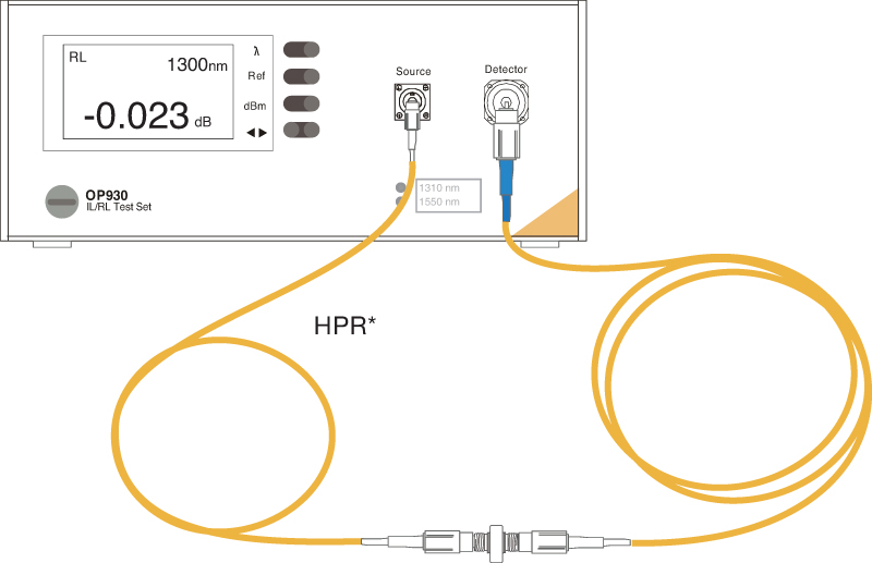 Figure 4: Standard cable setup to measure ILRL on a connector for any cable 3m to 2400m.