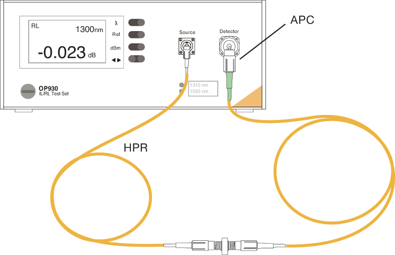 Figure 5: Test setup for cables with an open APC connector (1.5 m to 3.0 m).