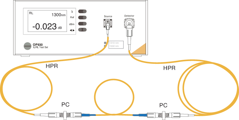Figure 6: Test setup for PC-PC cables. The second PC connection diminishes the rear reflection on the DUT.
