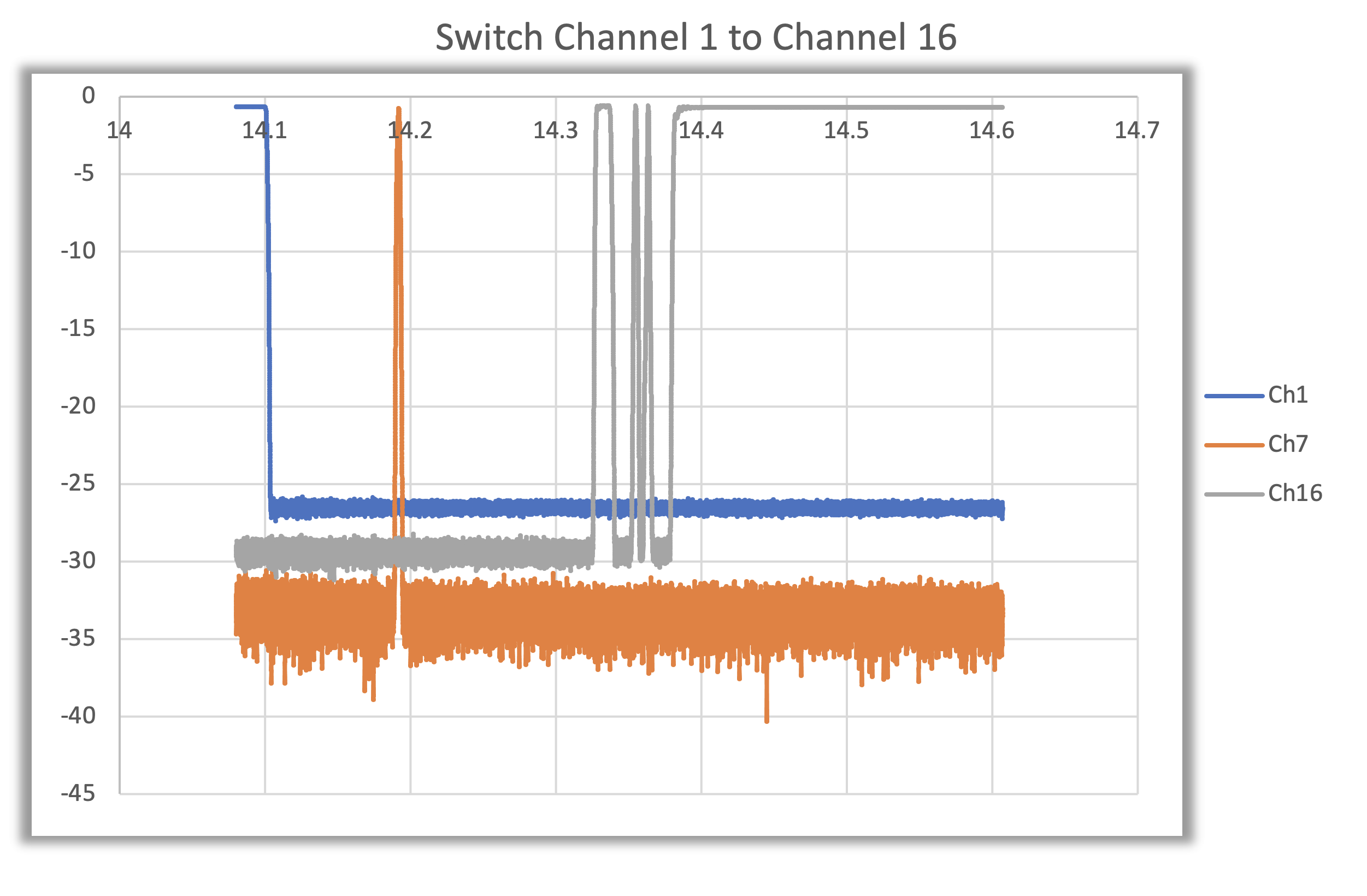 graph illustration of switch transitions