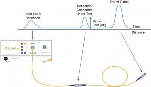 Optical Return Loss Pulse-based (OTDR) Method diagram