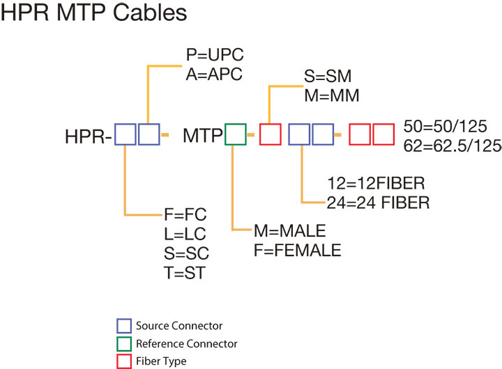 OptoTest HPR MTP