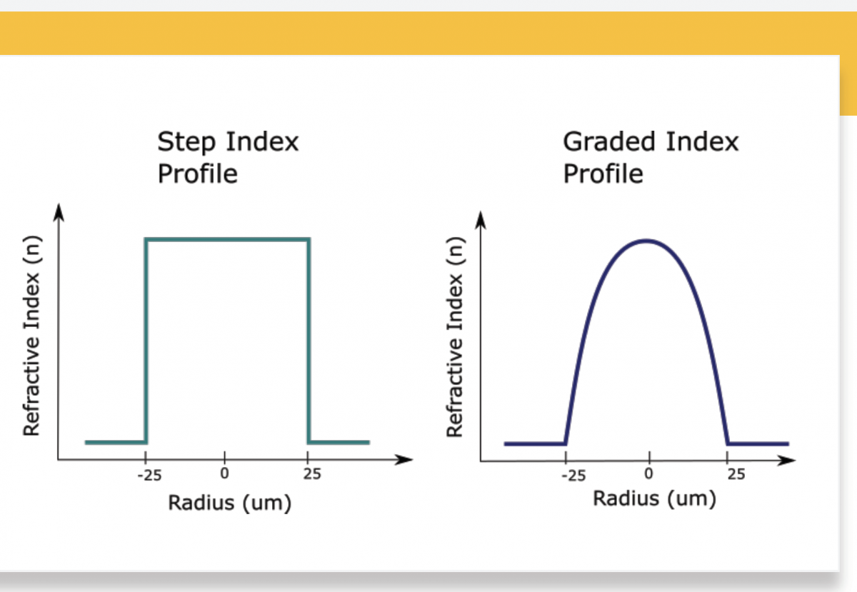 Step vs Graded Index Fiber image