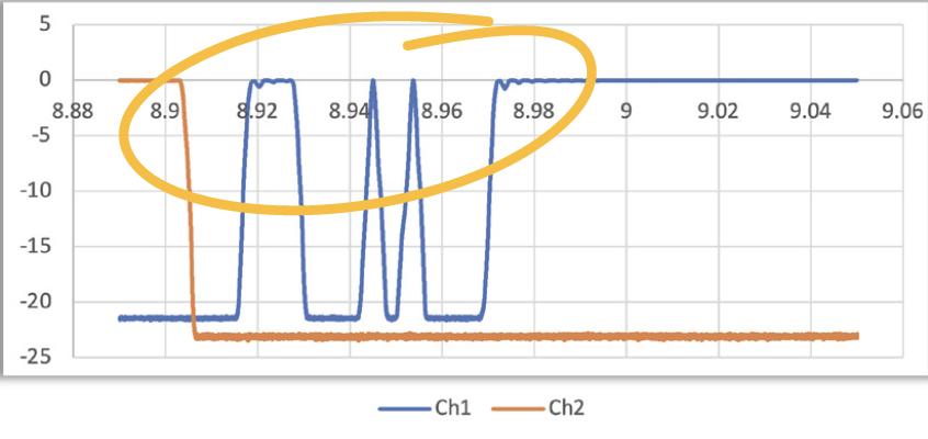 graph showing OP740 capture of intermittent light
