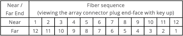 Type B MTP Cable Fiber Sequence