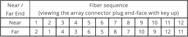 Type C MTP Cable Fiber Sequence