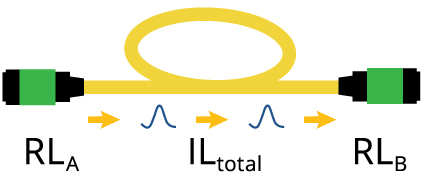Uni-Directional Return Loss Configuration with Insertion Loss