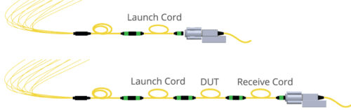 Fiber Optic Cable Test with Launch and with both launch and receive cords